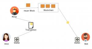 EInfache Darstellung der Technologie Blockchain - leichter verständlich als der Begriff befürchten lässt.