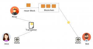 Wie funktioniert Bitcoin Ira?