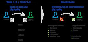 Blockchain bringt analoges in die digitale Welt, indem Besitz wirksam digital übertragen werden kann.
