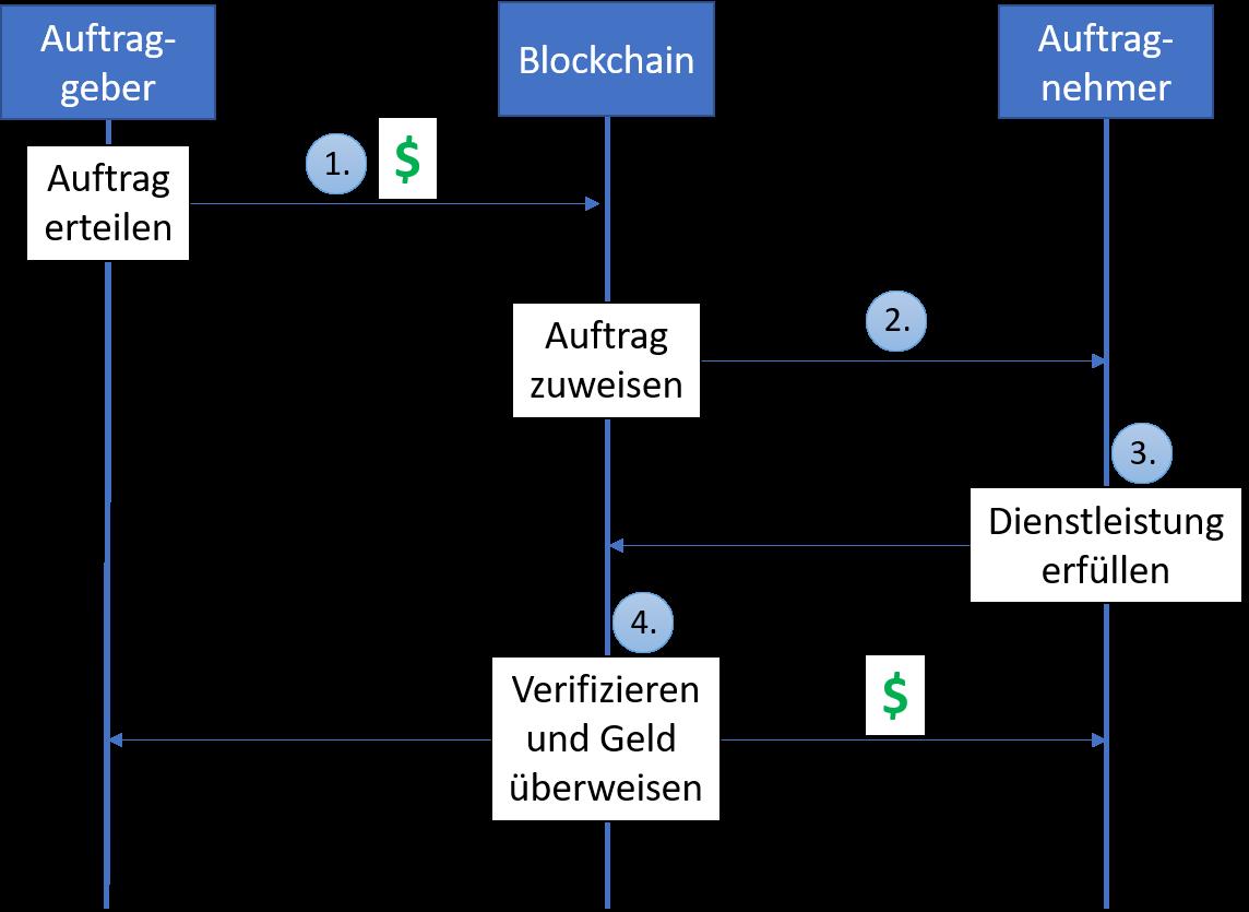Fein Beschriftetes Schaltbild Ideen - Der Schaltplan - greigo.com