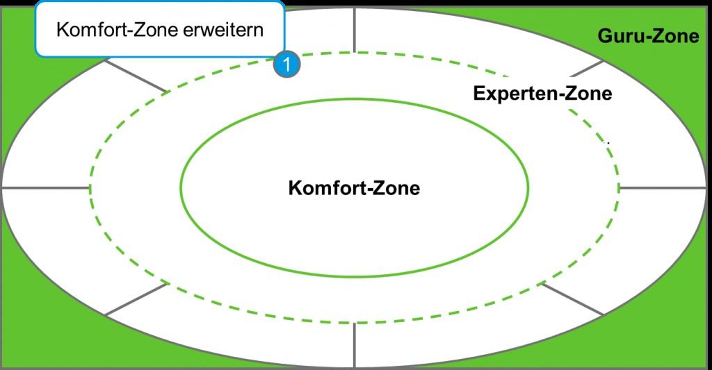 Die individuelle Komfort-Zone wird systematisch und gezielt erweitert.