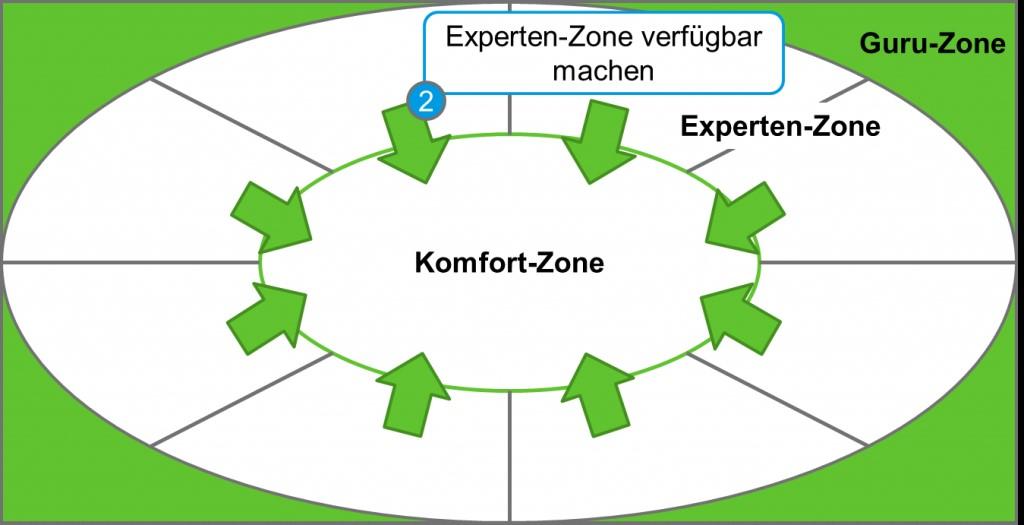 Die Experten-Zone ist für jeden Mitarbeiter einfach verfügbar zu machen.