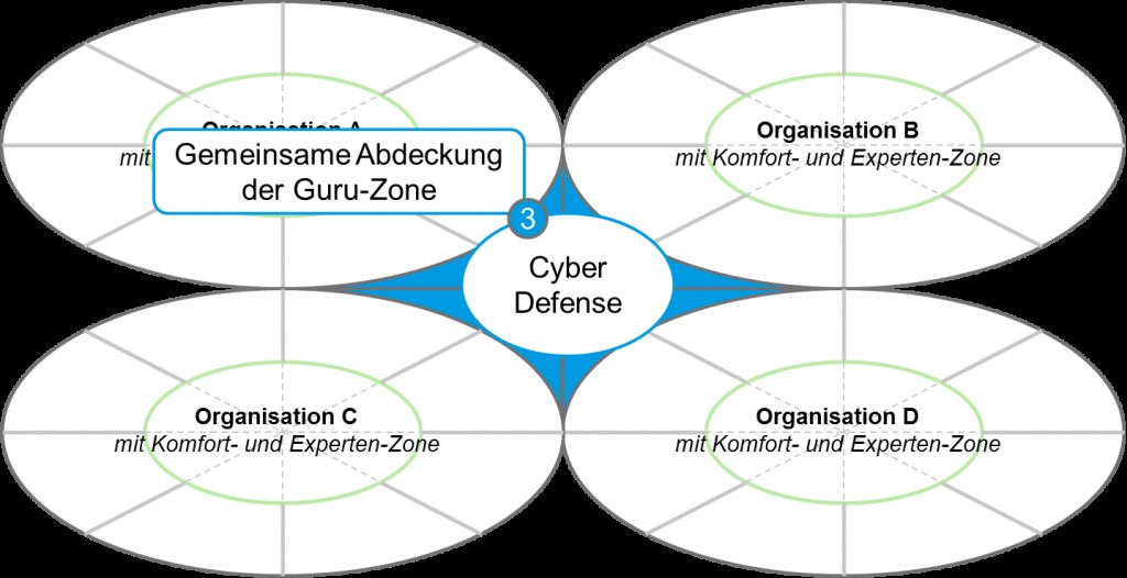 Die Abdeckung der Guru Zone erfordert den Zusammenschluss mehrerer Organisationen