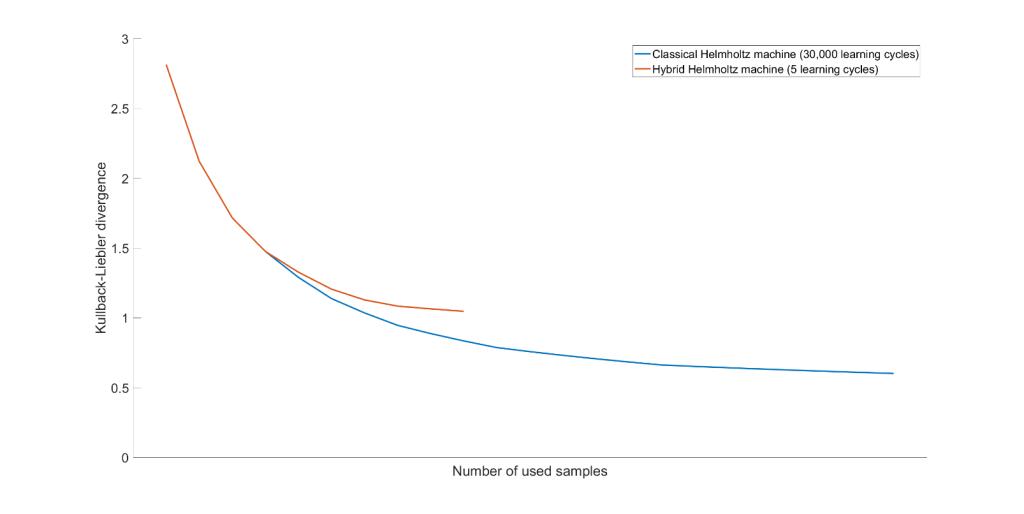 Machine learning in the quantum era - DIGITALE WELT | Das